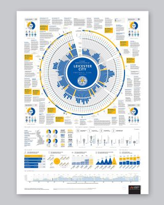 LCFC History Poster