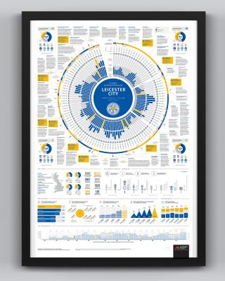 Leicester City Framed History Poster
