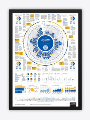 Leicester City Framed History Poster 2021/22
