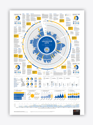 Leicester City History Poster