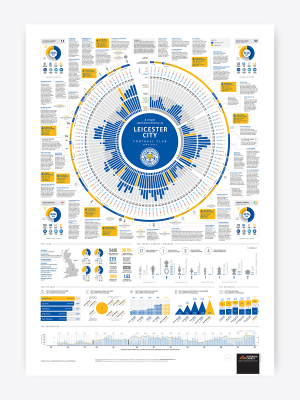 Leicester City History Poster 2021/22